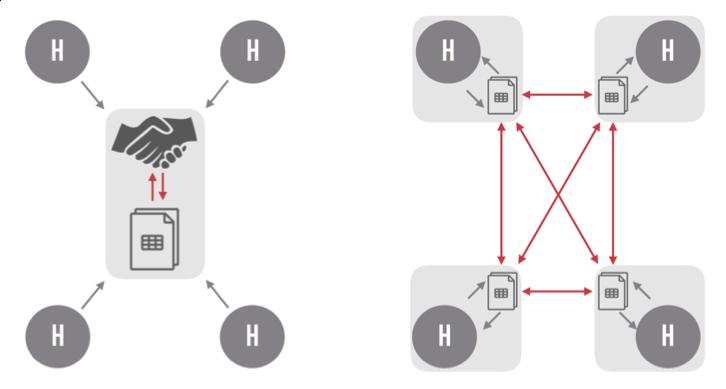 Centralized_vs_Distributed_Ledger_1