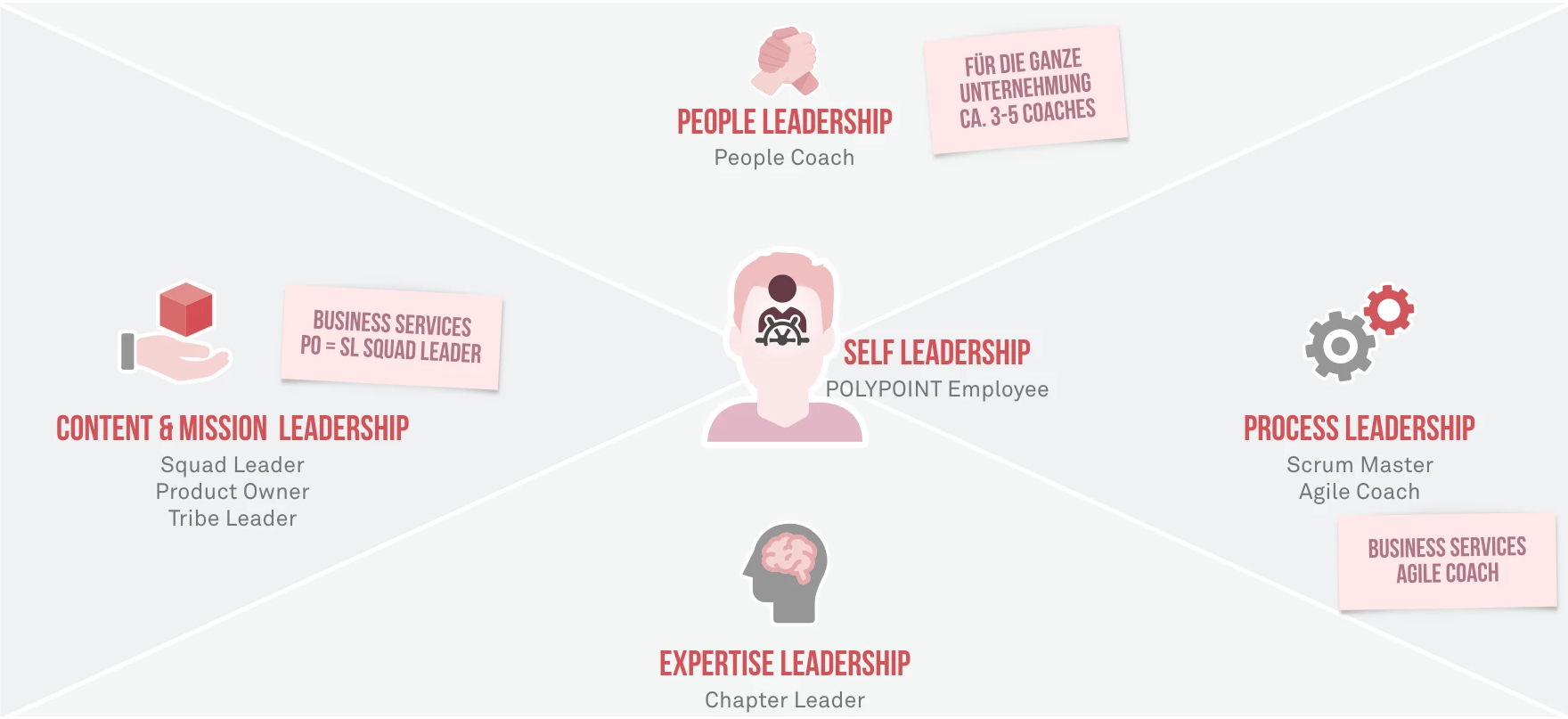 POLYPOINT_Shared_Leadership